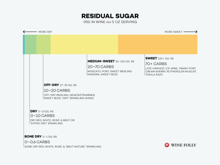 Residual sugar in wine horizontal infographic chart - wine folly