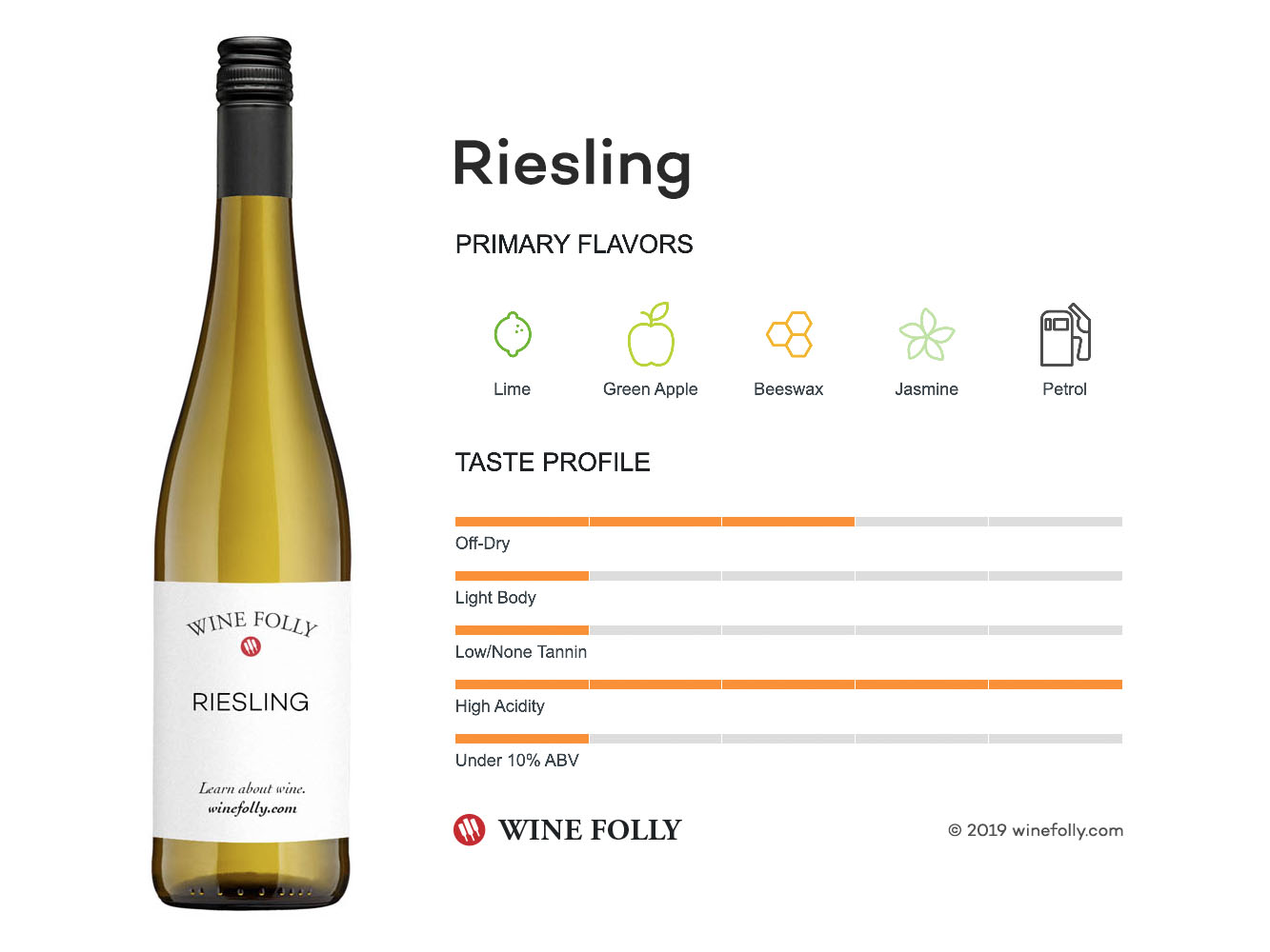 Image result for characteristics of riesling wine folly