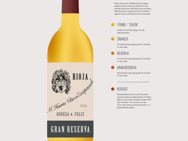 Rioja-Blanco-winefolly-excerpt