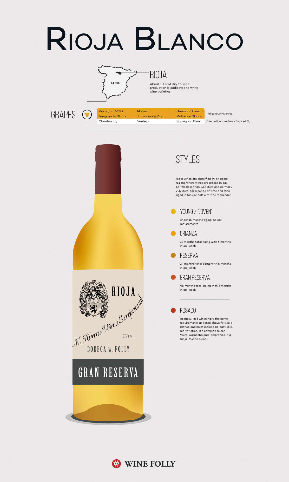 White Rioja Wine Facts by Wine Folly