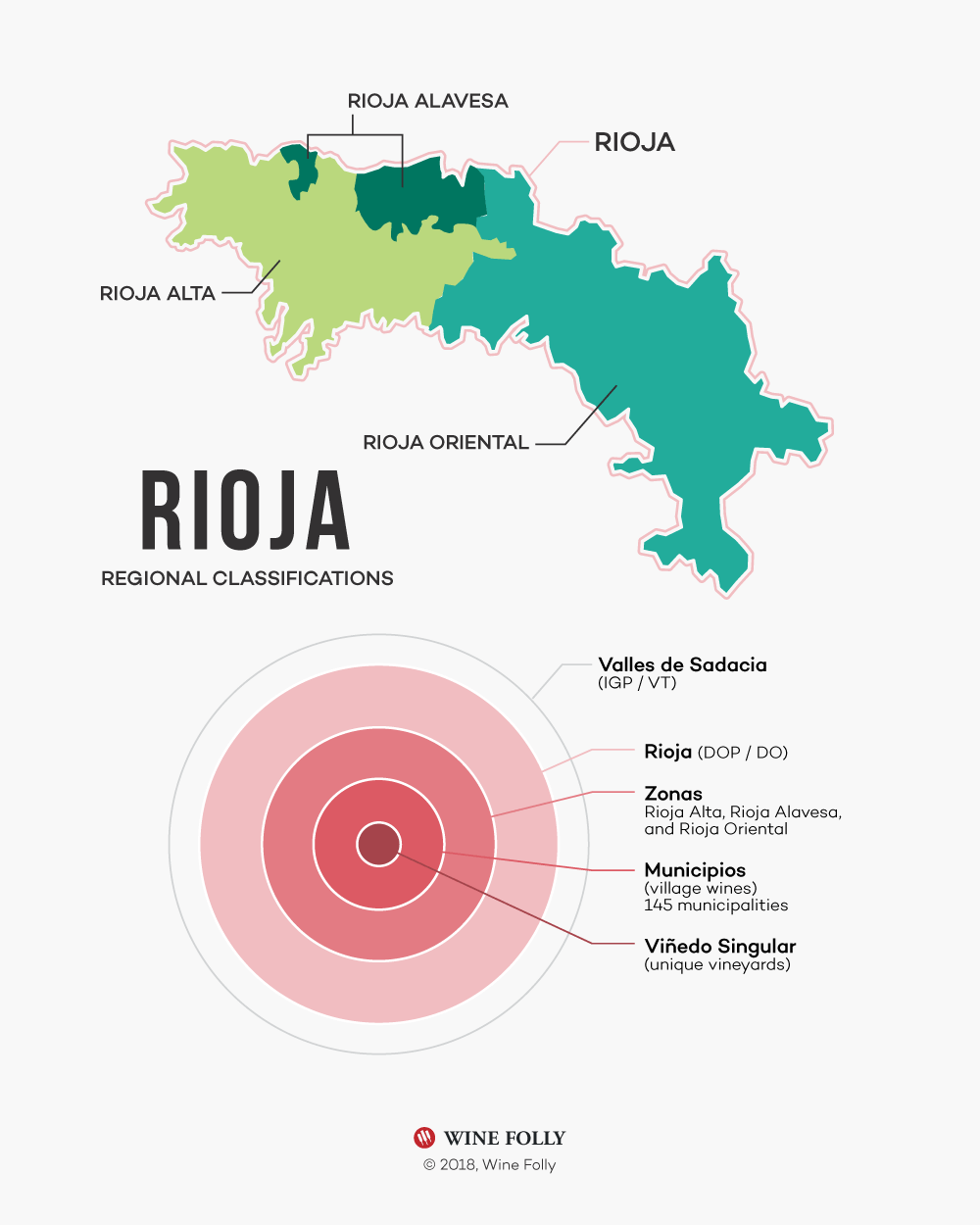 Rioja regional wine classification system diagram and map by Wine Folly