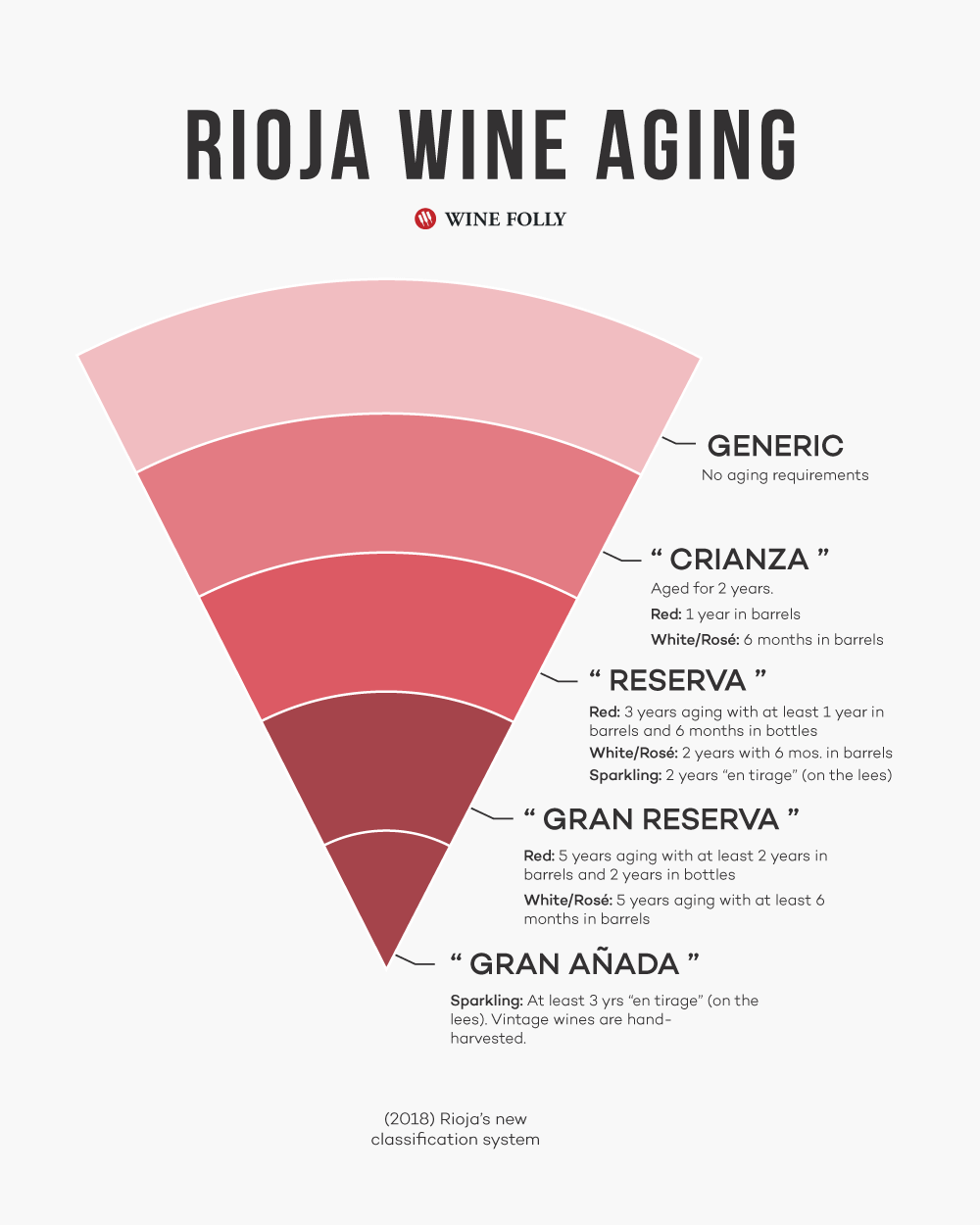 Rioja Wine New Aging Classification system including Crianza, Reserva, Gran Reserva, and Gran Anada