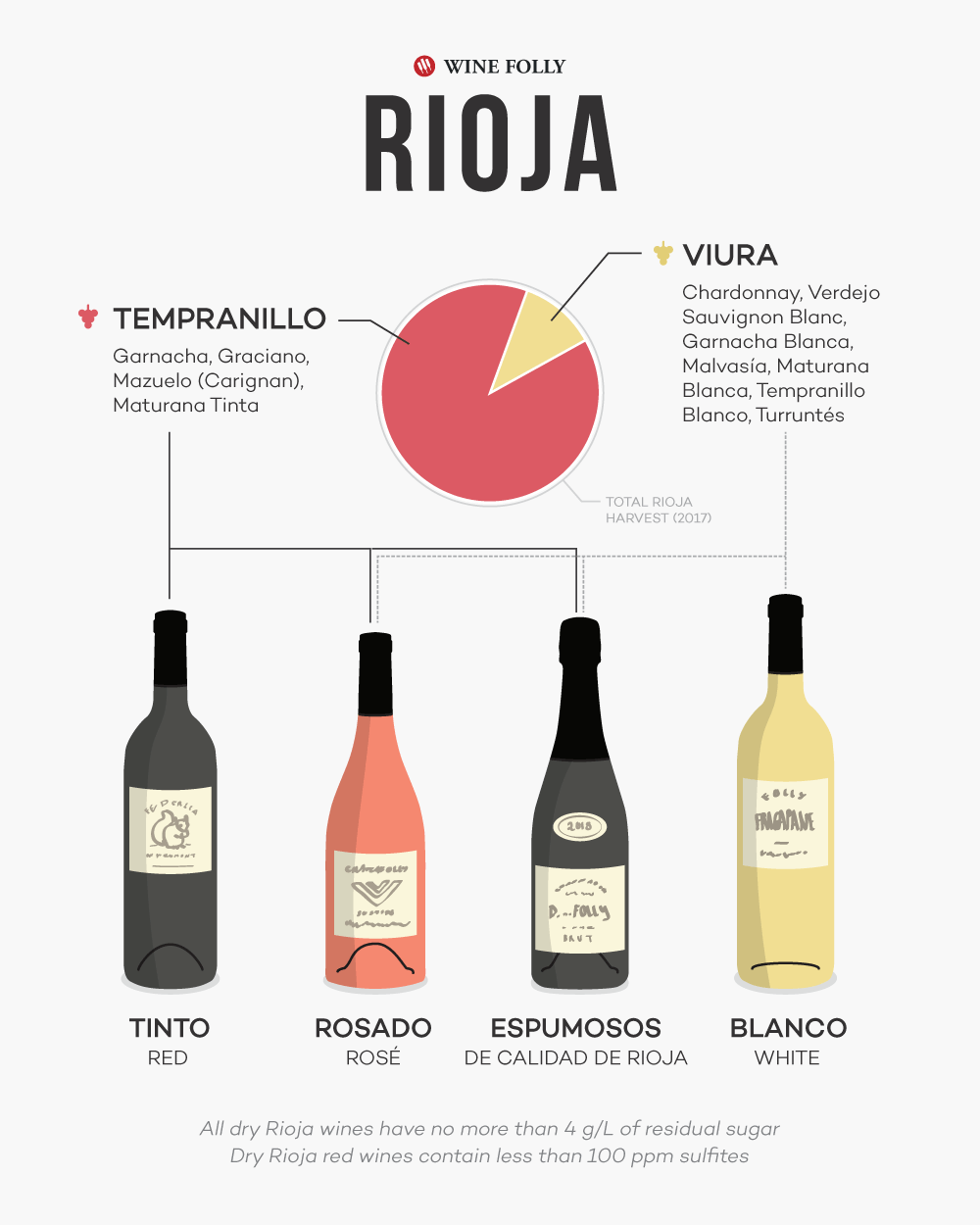 Types of Rioja wines including tinto, blanco, rosado, and espumoso - plus the primary grapes of Tempranillo and Viura (among others) by Wine Folly