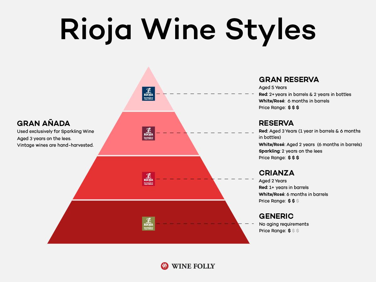 Rioja-wine-styles-generic-crianza-reserva-granreserva