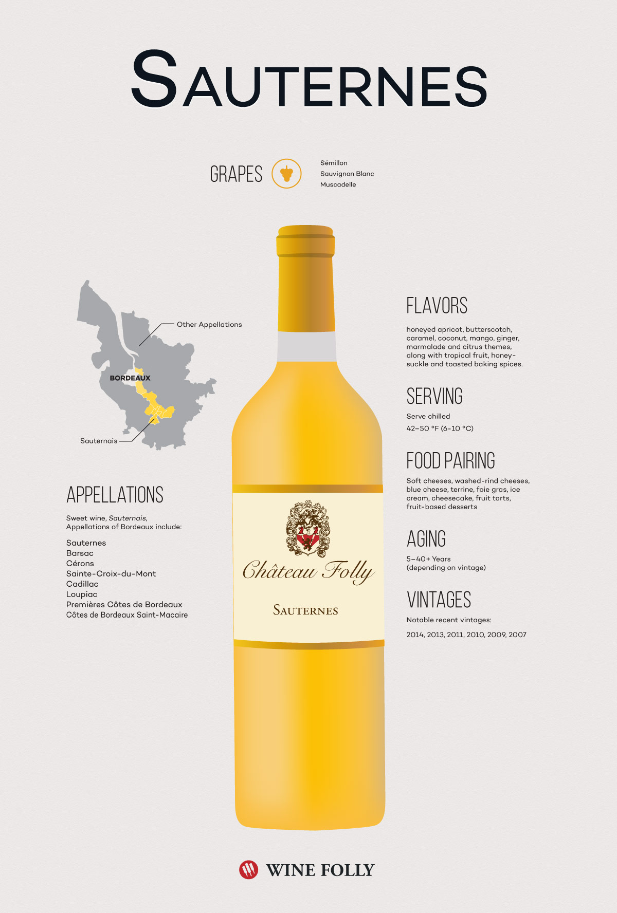Sauternes Wine Illustration Infographic by Wine Folly