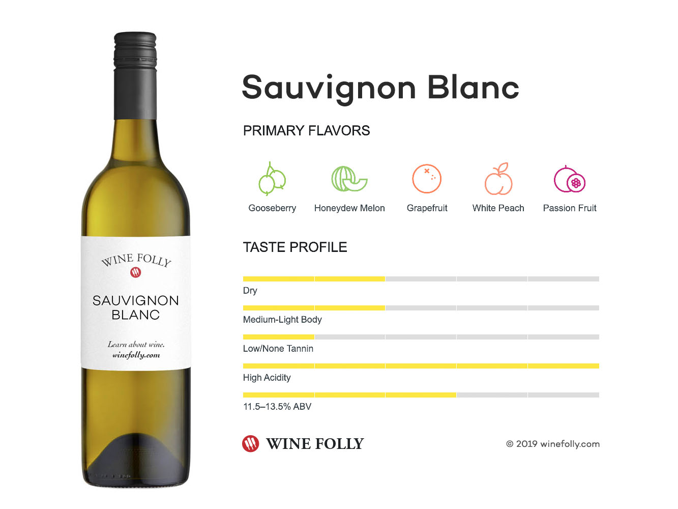 Image result for characteristics of sauvignon blanc