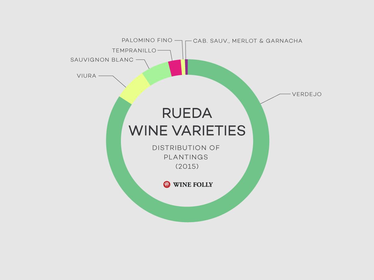 Spain-Rueda-Wine-Planting-Statistics2015