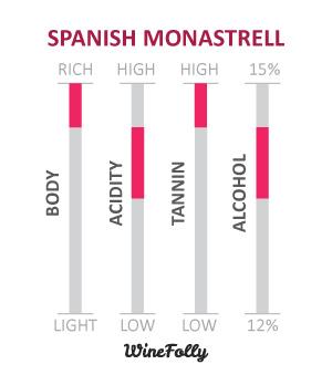 Spanish Monastrell Wine-Characteristics