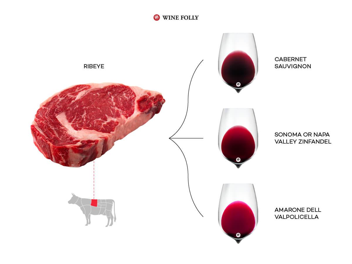 Pairing three red wines with Ribeye steak