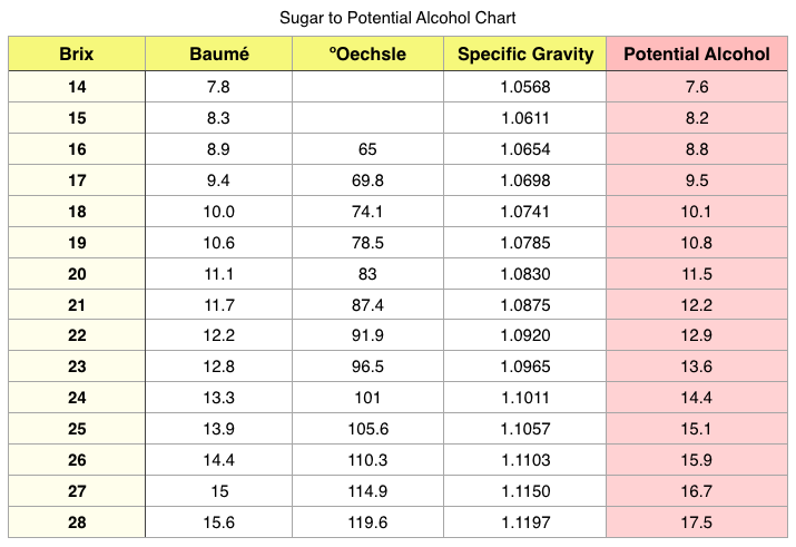 Sugar-to-Potential-Alcohol-Wine-Brix-Chart