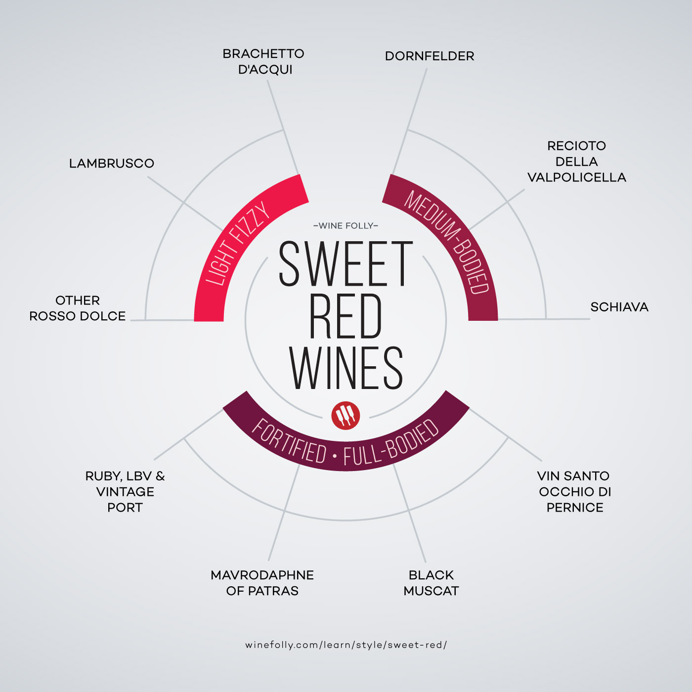 Sweet red wines list