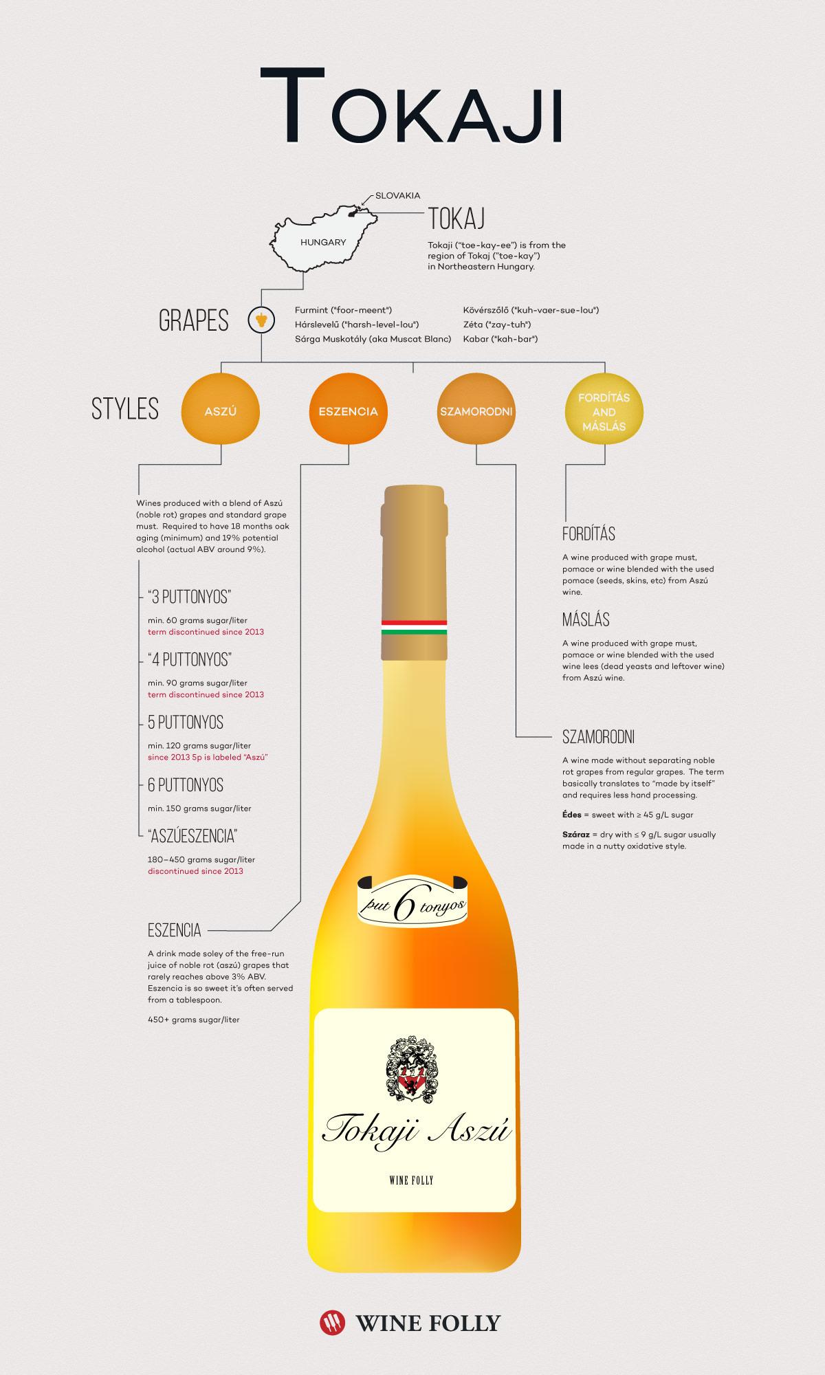 Tokaji Wine Information Sheet (corrected) by Wine Folly