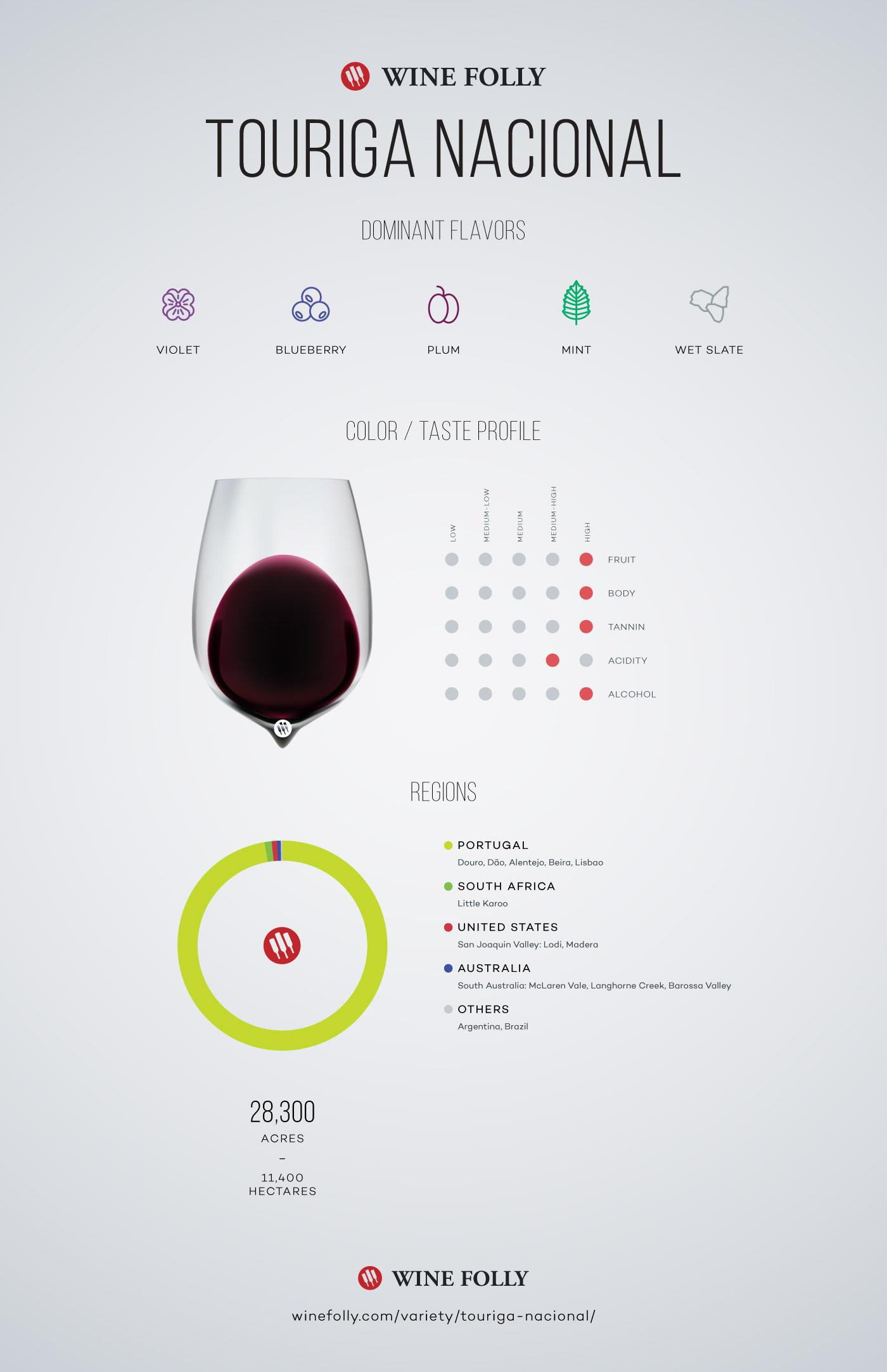 Touriga Nacional Wine Taste Profile by Wine Folly