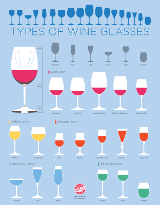 Types of Wine Glasses Chart by Wine Folly