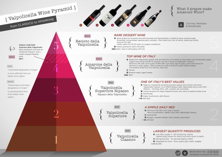 Valpolicella Wine Pyramid