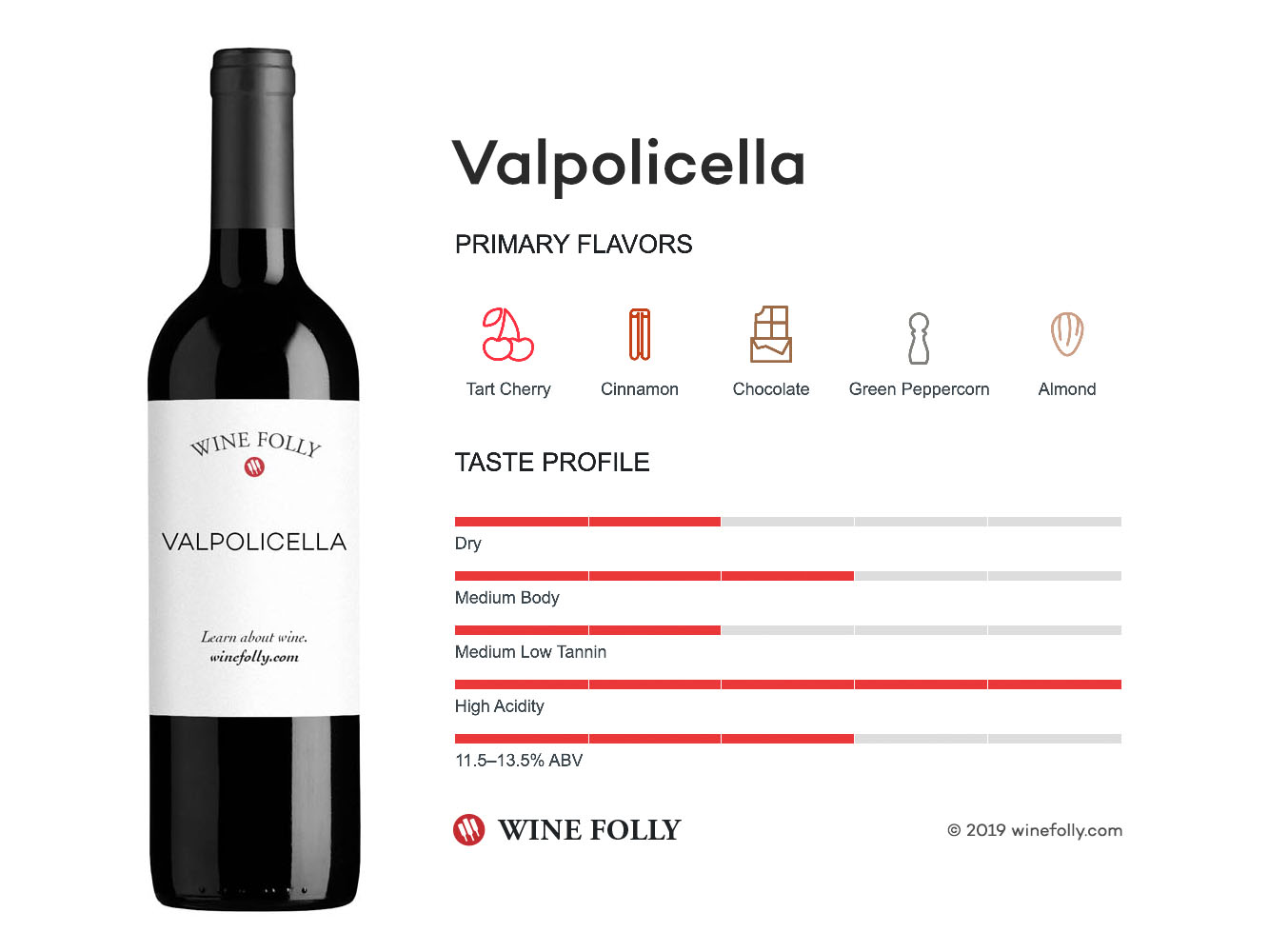 Valpolicella wine taste profile - infographic by Wine Folly
