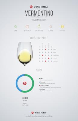 Vermentino Wine Profile by Wine Folly