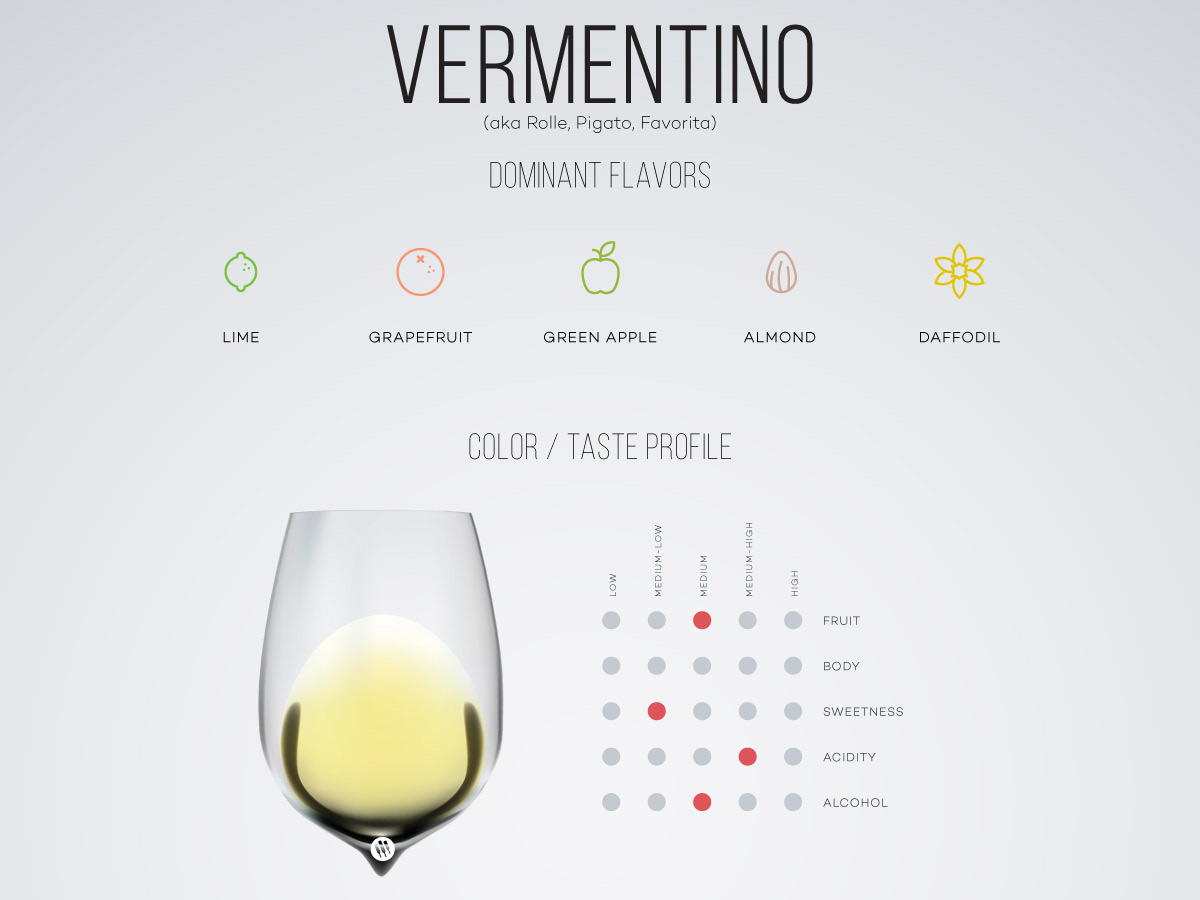 Guide to Vermentino wine by Wine Folly