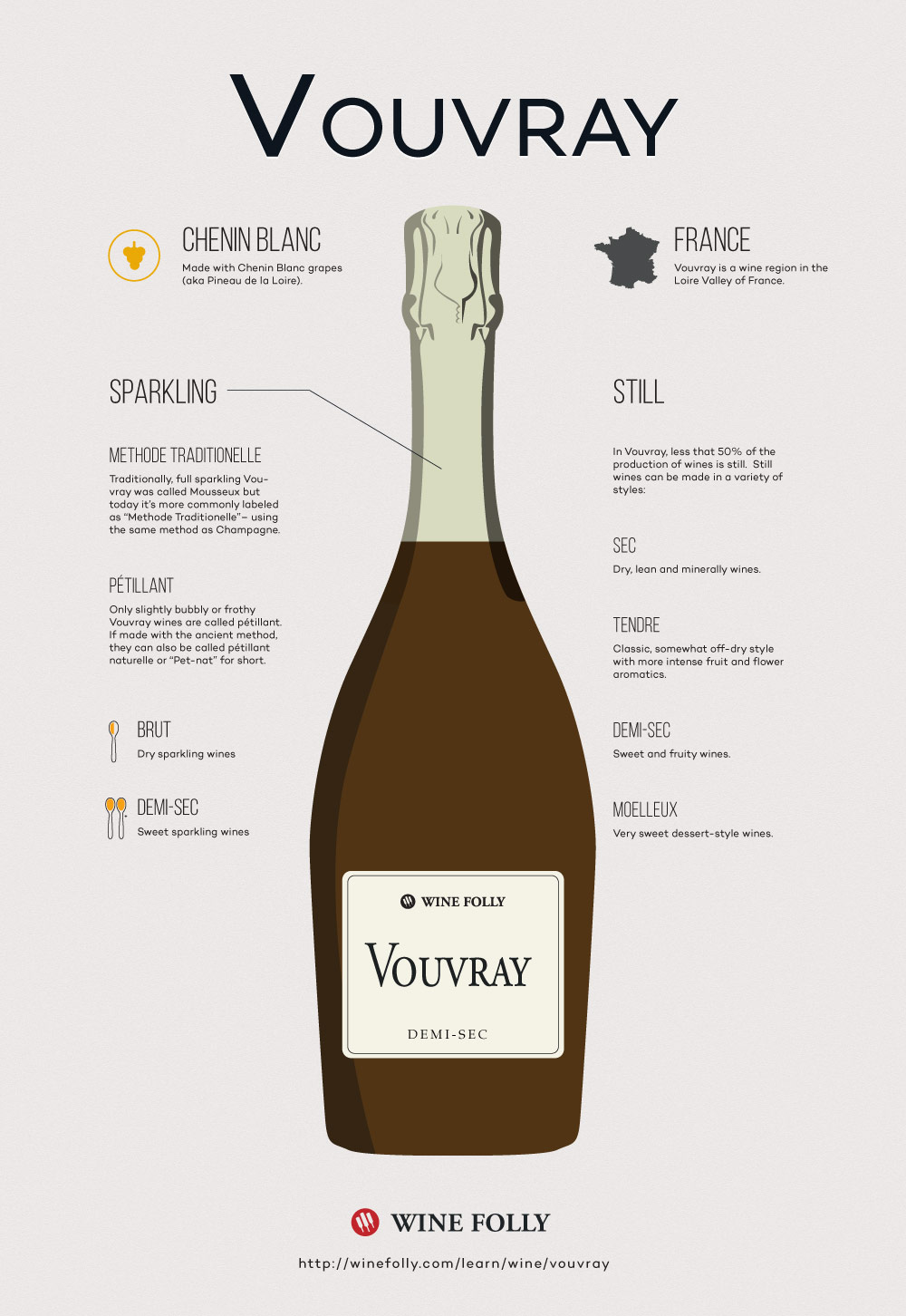 Vouvray wine bottle styles by Wine Folly