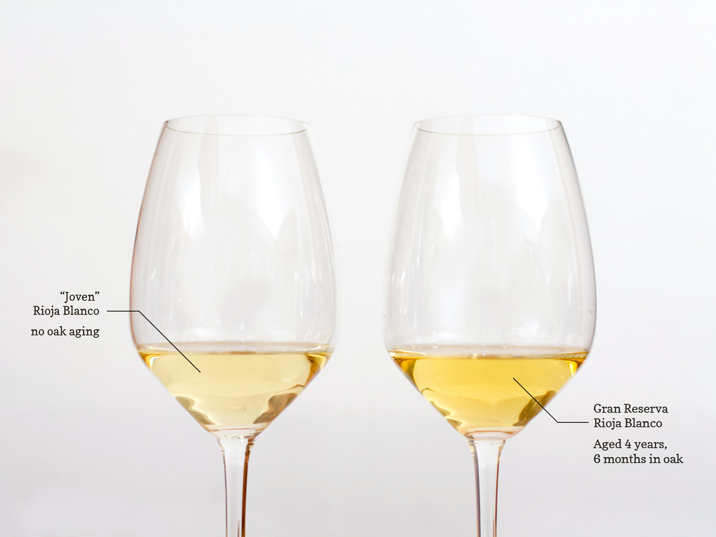 Valserrano White Rioja Wines in Glass Color difference by Age
