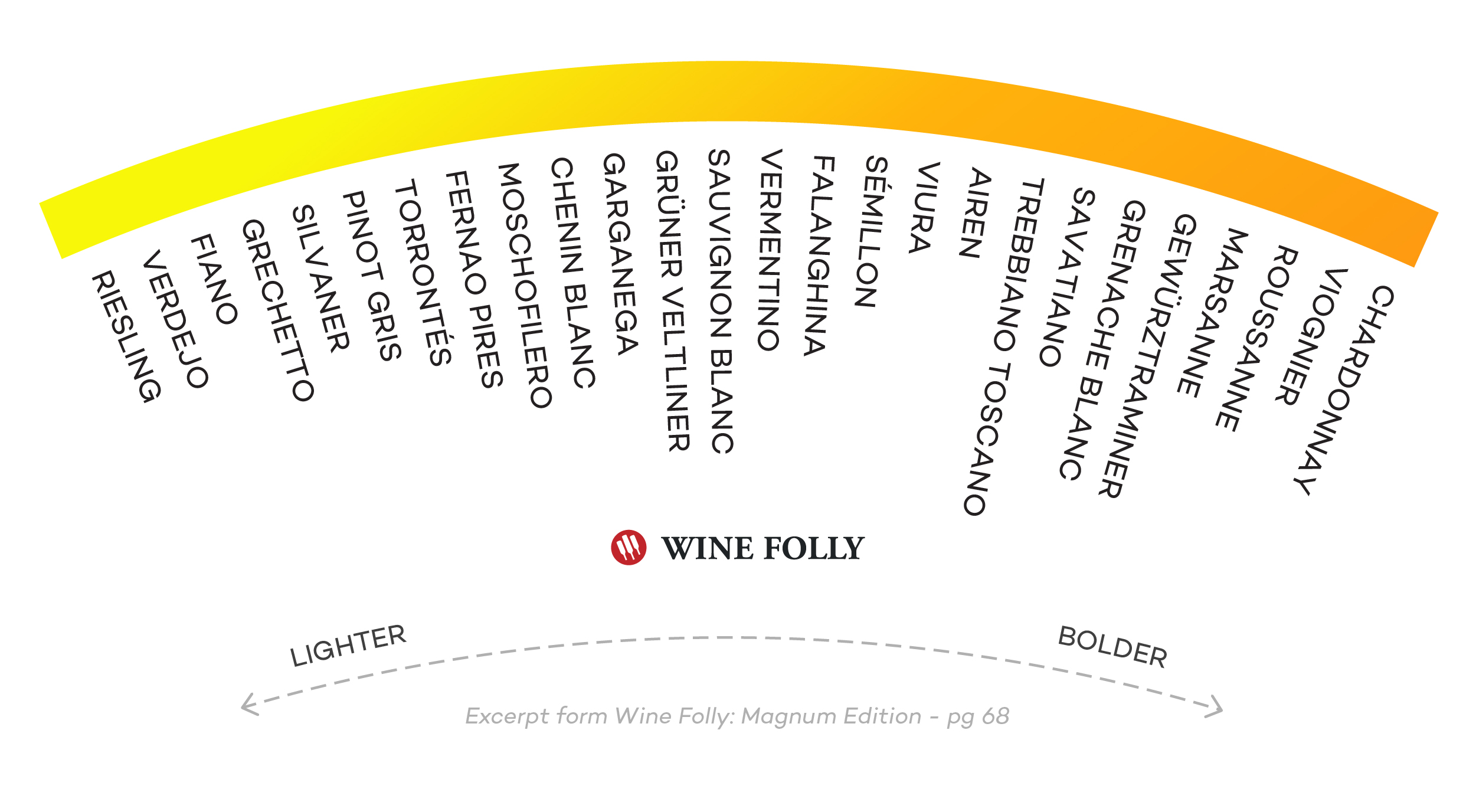 Different types of white wines organized by Body - infographic by Wine Folly