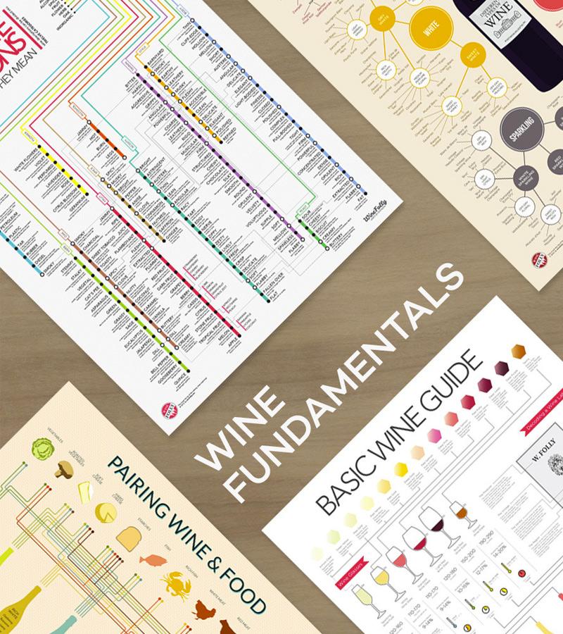 Wine Fundamentals Poster Set