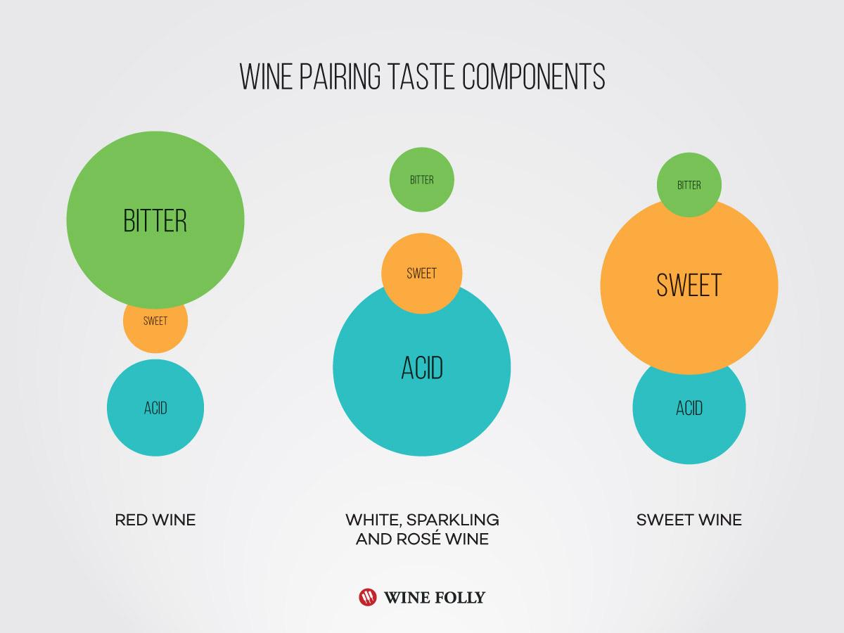Wine-Pairing-Taste-Components