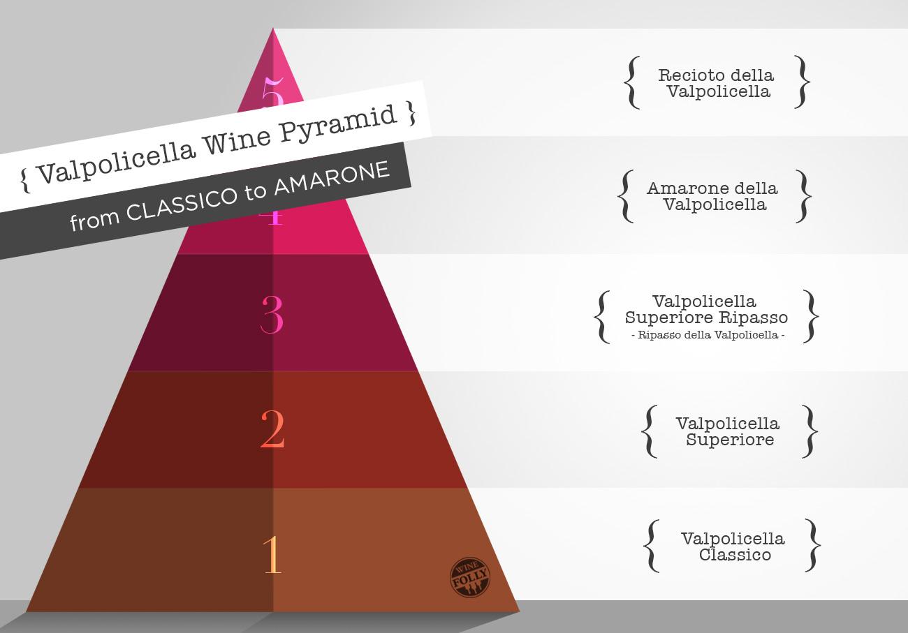 Classifications of Amarone della Valpolicella