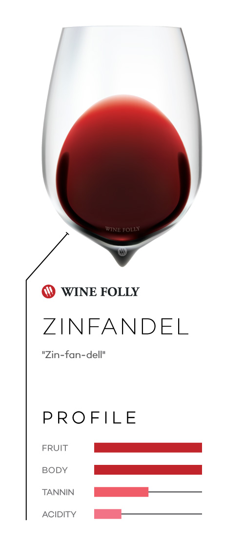 Zinfandel wine in a glass with taste profile and pronunciation