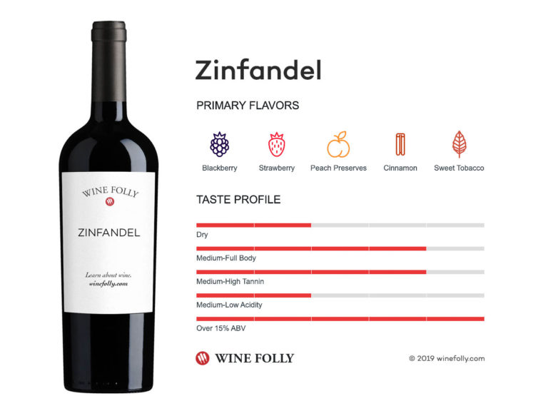 Zinfandel Primitivo wine taste profile - infographic by Wine Folly
