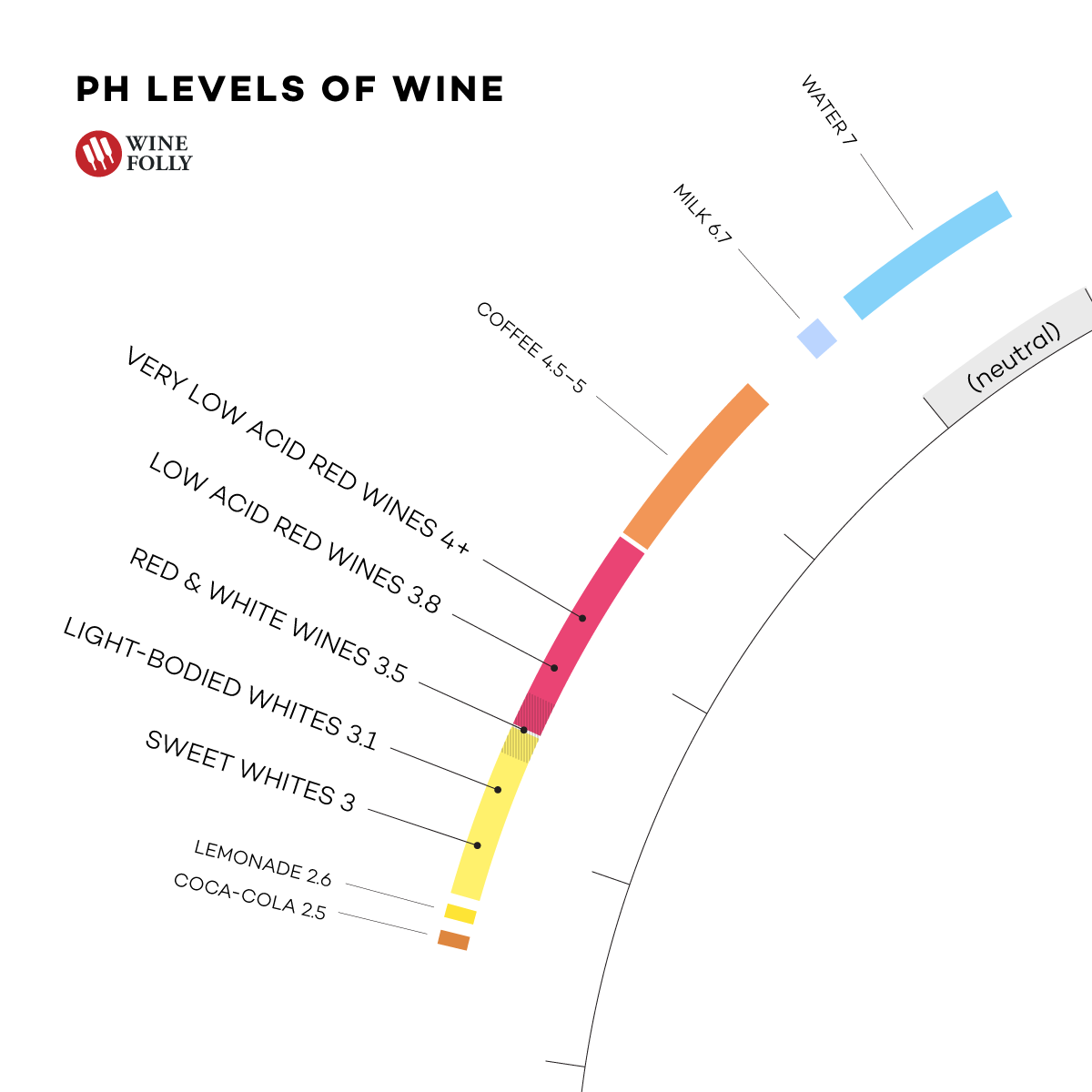 acidity-ph-level-in-wine-and-drinks