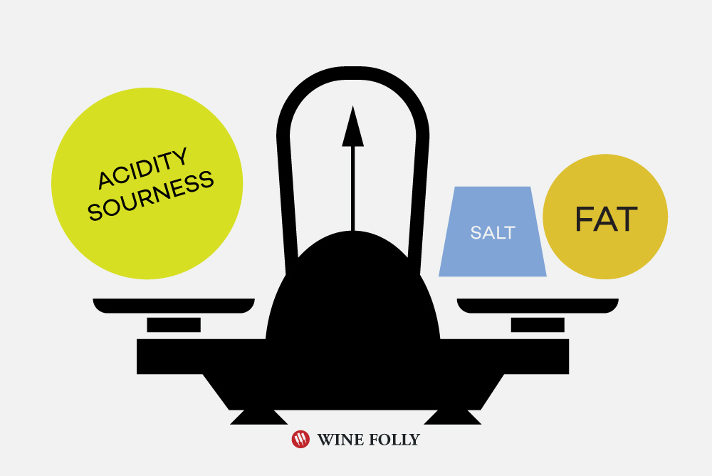 acidity-salt-fat-taste-pairing