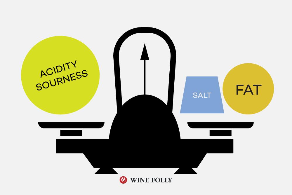 acidity-salt-fat-taste-pairing