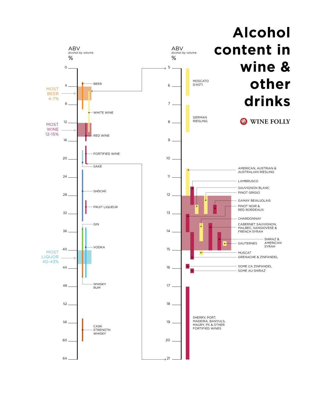 alcohol content in wine and other drinks infographic by Wine Folly