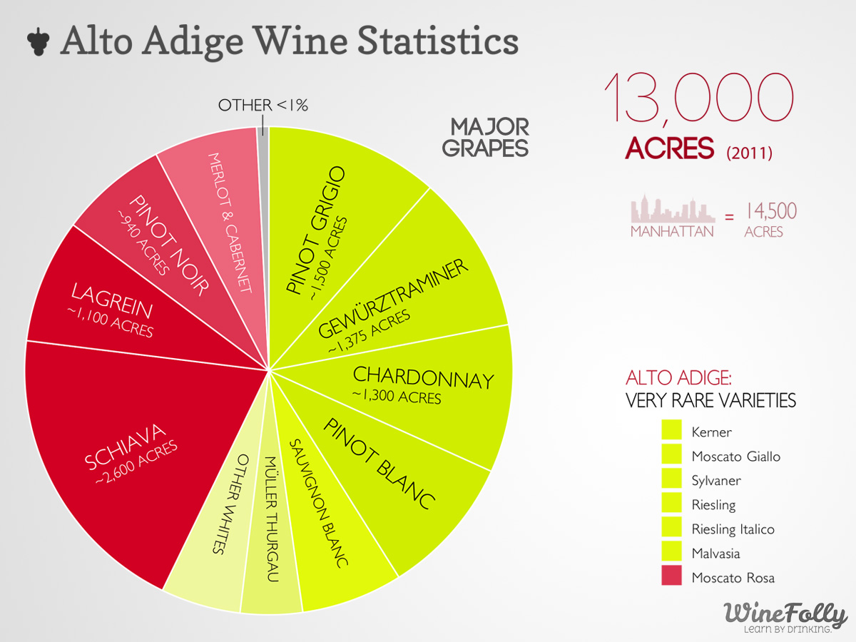 Alto Adige Wine Statistics