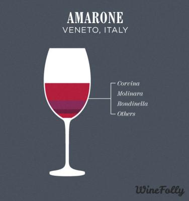 amarone-wine-blend