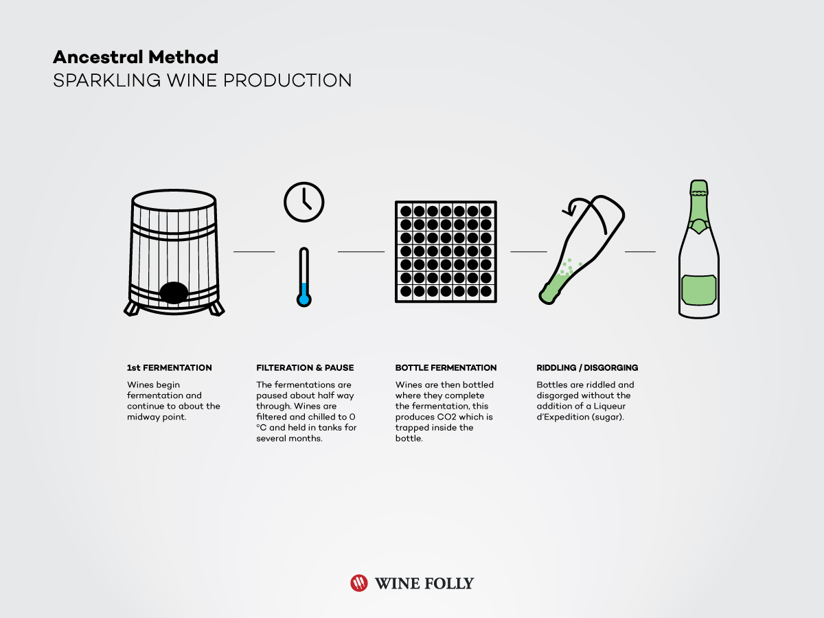 ancetral-method-pet-nat-wine