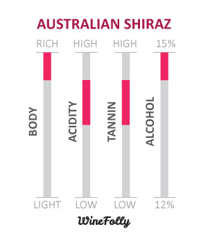 South Australian Shiraz-Wine-Characteristics