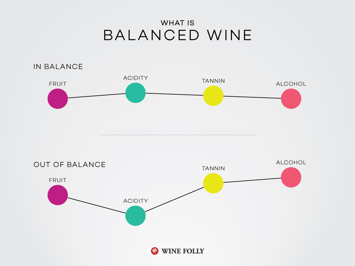 Balance in Wine article by Wine Folly https://winefolly.com/tutorial/collecting-age-worthy-wine/