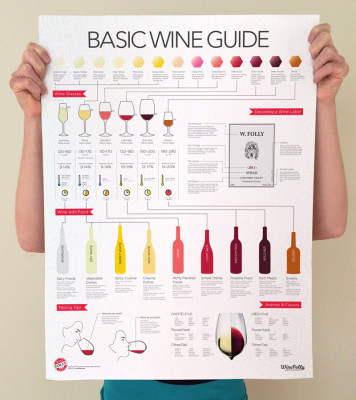 Basic Wine Guide Poster Print by Wine Folly size