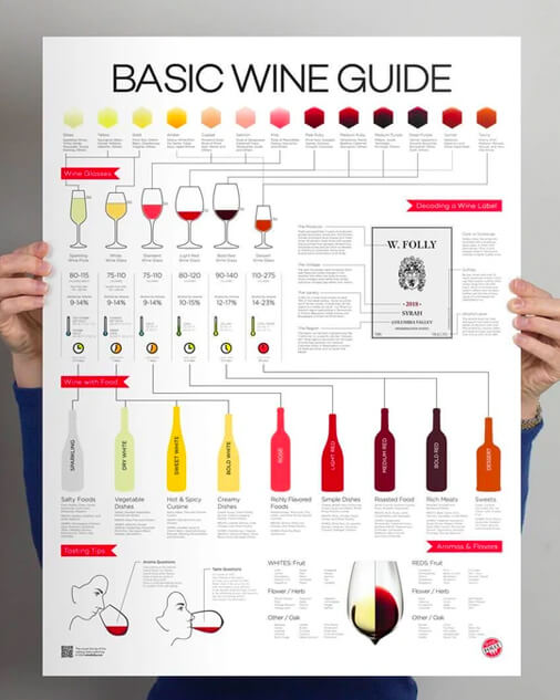 Wine Simplified