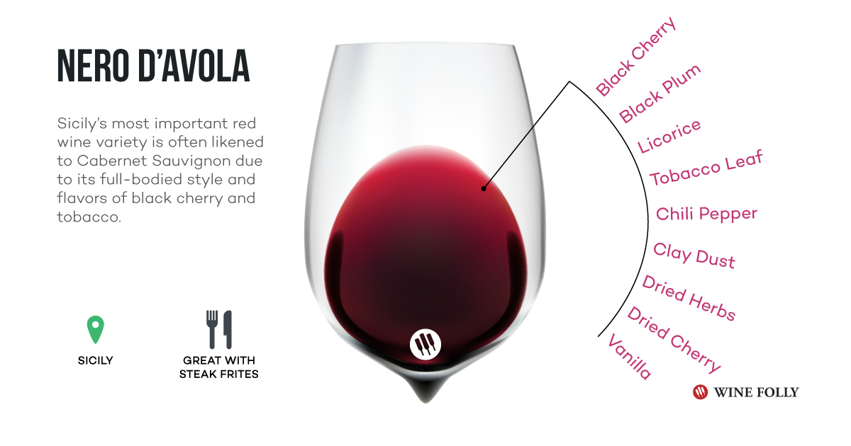 Nero dAvola wine infographic tasting notes - Wine Folly