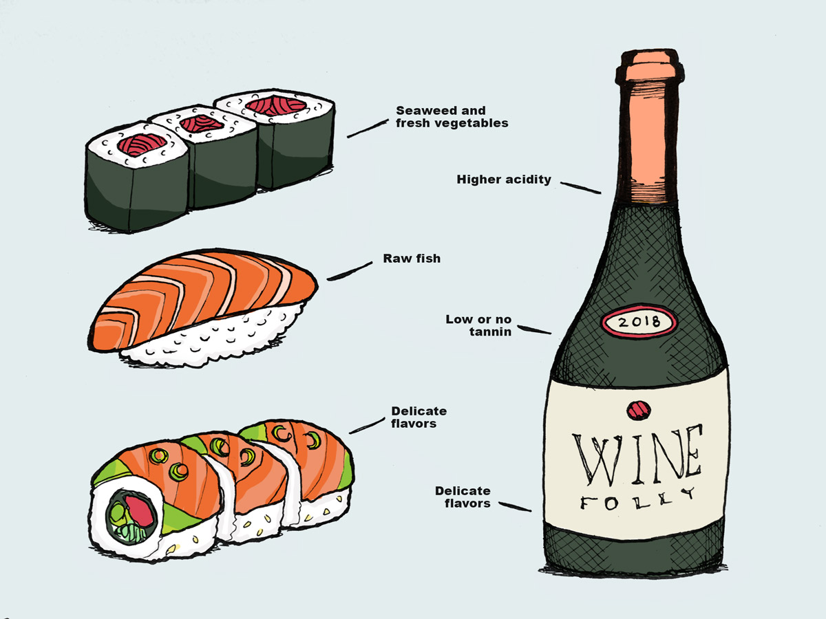 Best Wine For Sushi Illustration by Wine Folly