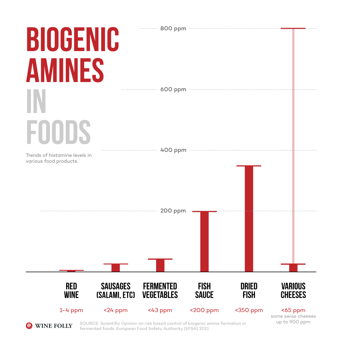 biogenic-amines-in-foods-winefolly-infographic