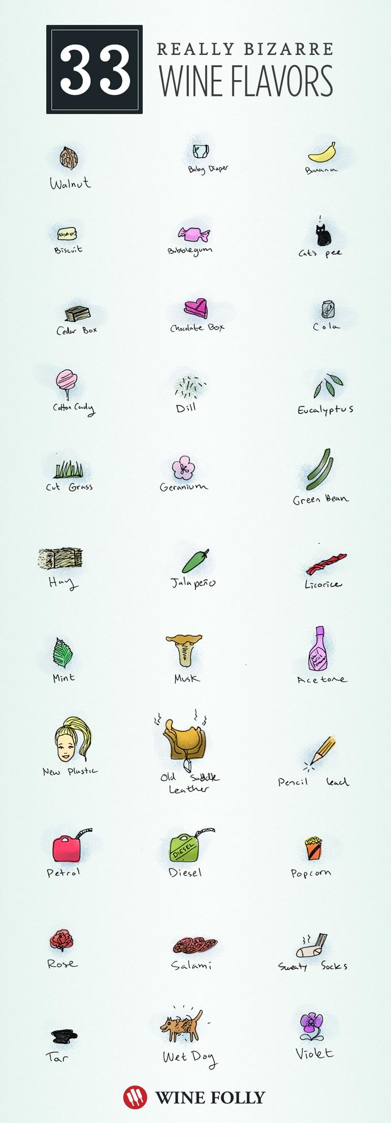 33 Bizarre Wine Flavors