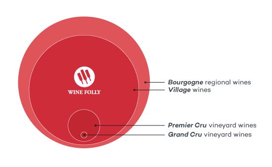 bourgogne-wine-quality-distribution