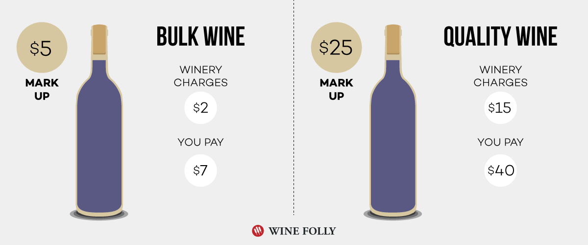 Bulk Wine Mark Up vs Quality Wine Mark Up