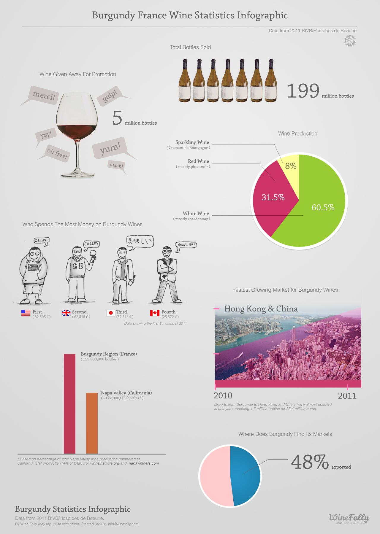Burgundy Wine Information Statistics Infographic