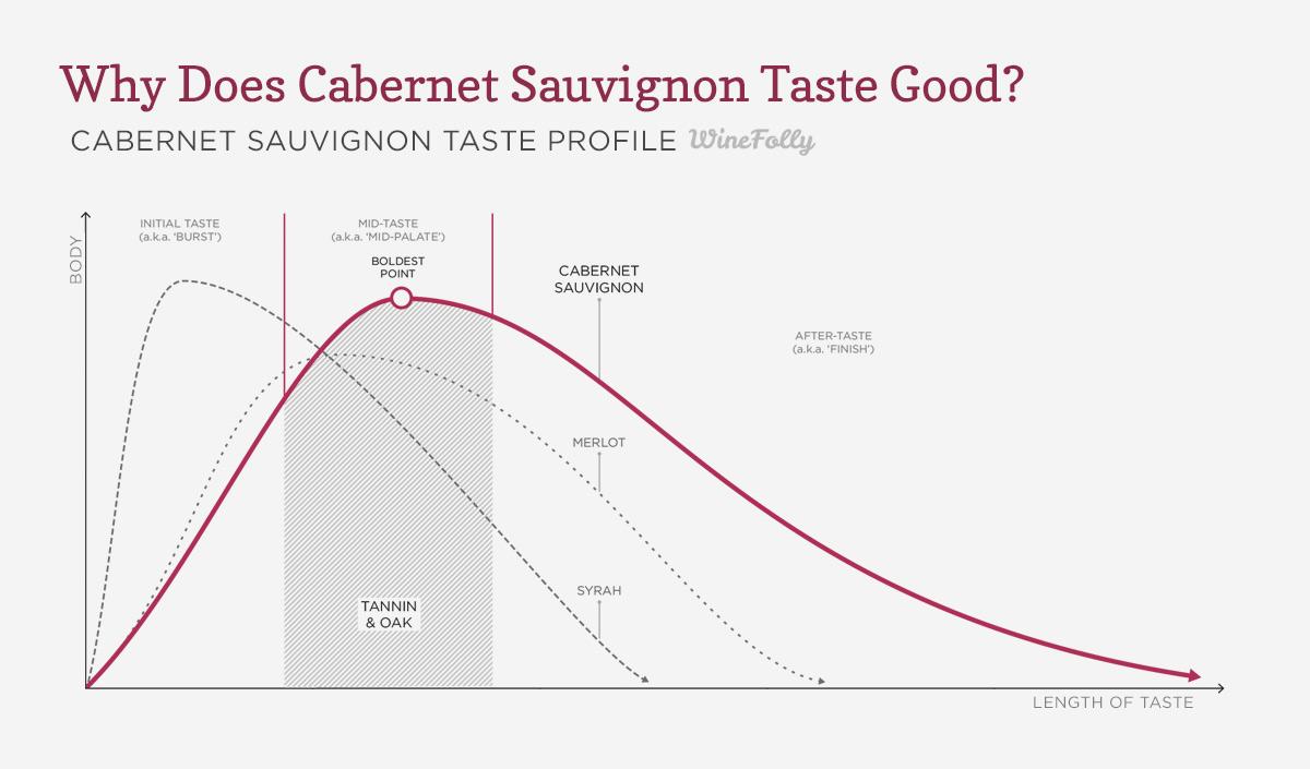 cabernet-sauvignon-taste-profile