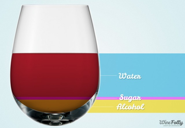 determine the calories in a glass of wine by what wine is made of
